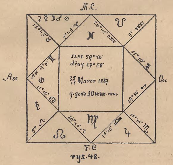 Darmowe strony do dobierania horoskopów